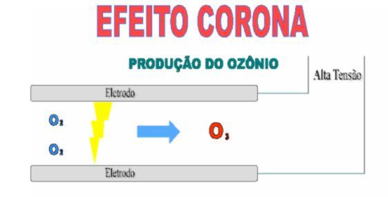 EFEITO CORONA E O CABO TELDOR AUTO-SUSTENTÁVEL – SELF-SUPPORT OPTICAL CABLE- VÃOS DE 70 METROS